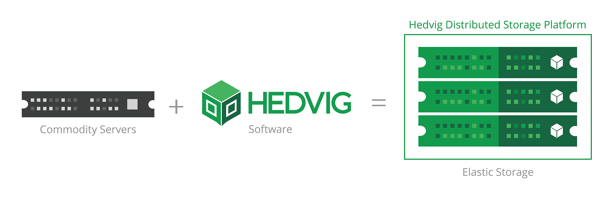 Hedvig Equation