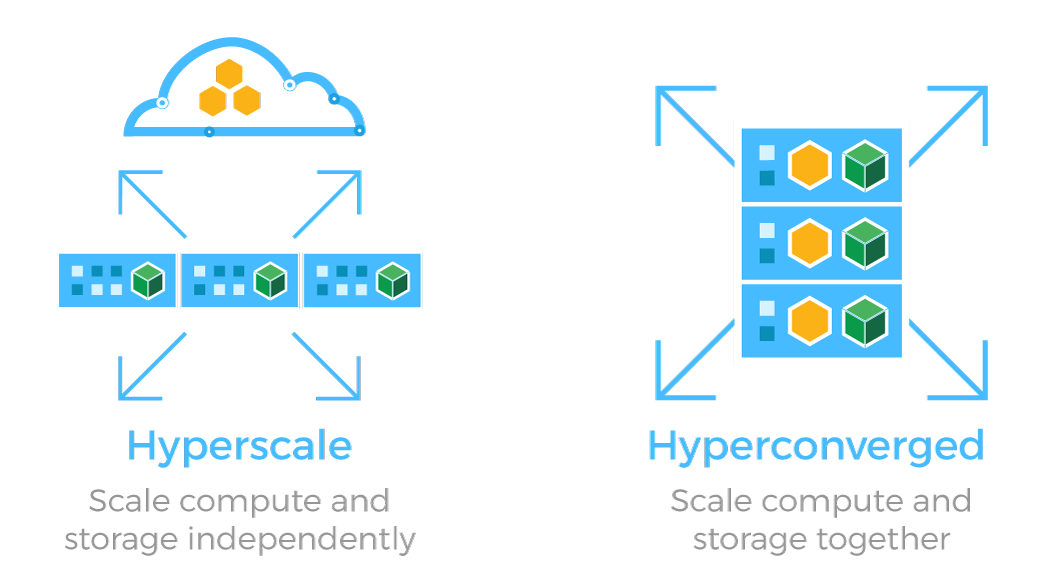 Hyperscale or Hyperconverged
