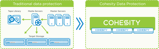 cohesity data protection